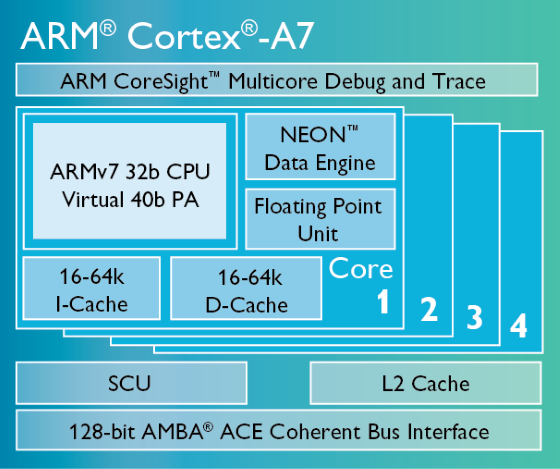 Cortex-A7-chip-diagram