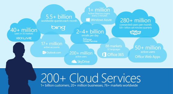 microsoft-cloud-1