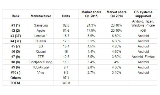 Smartphone_statistic