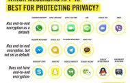Amnesty International представила рейтинг самых защищенных мессенджеров